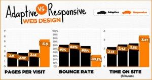 110responsive_vs_adaptive.